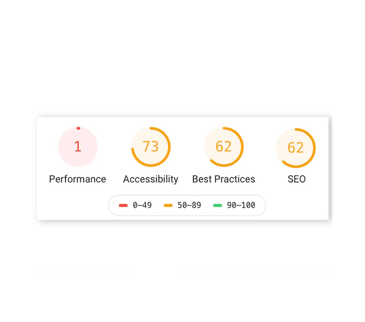 Screenshot of a website performance